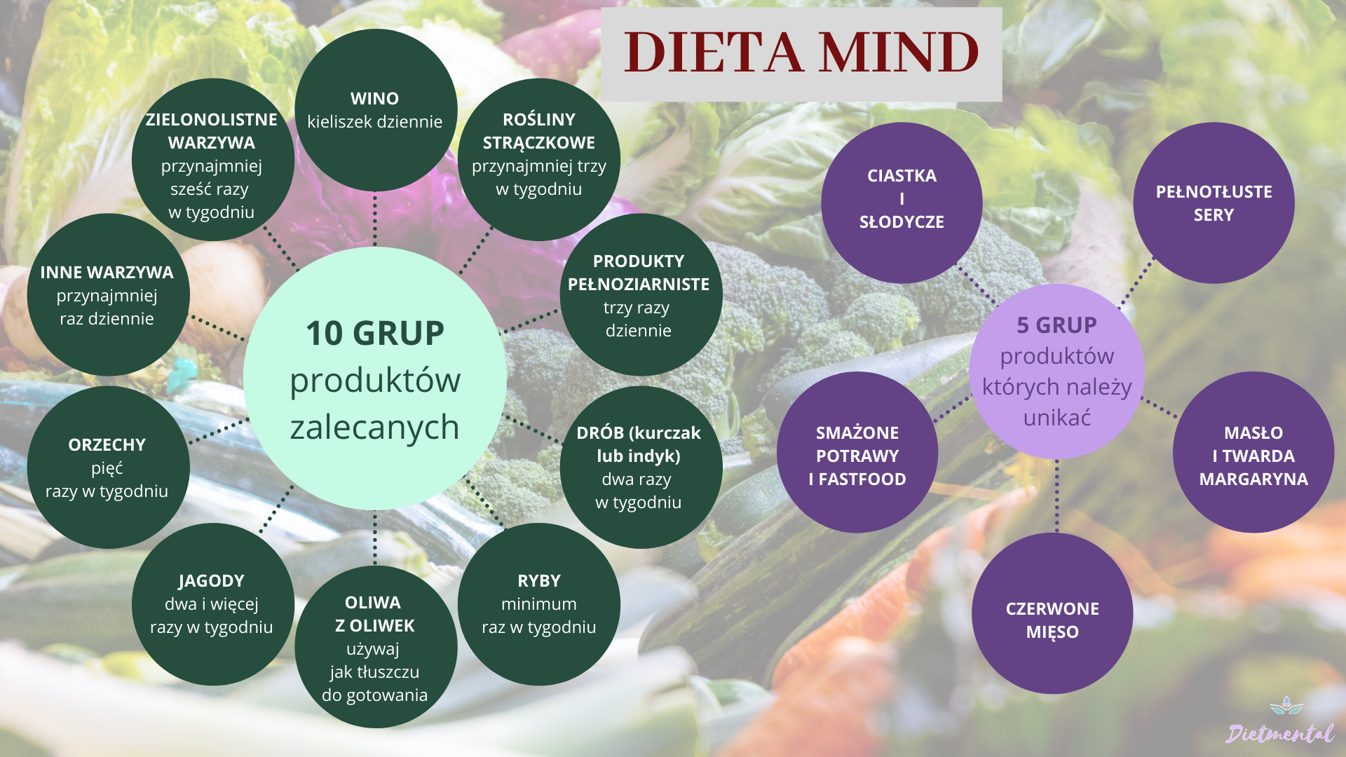 dieta mind założenia dietetyk wrocław