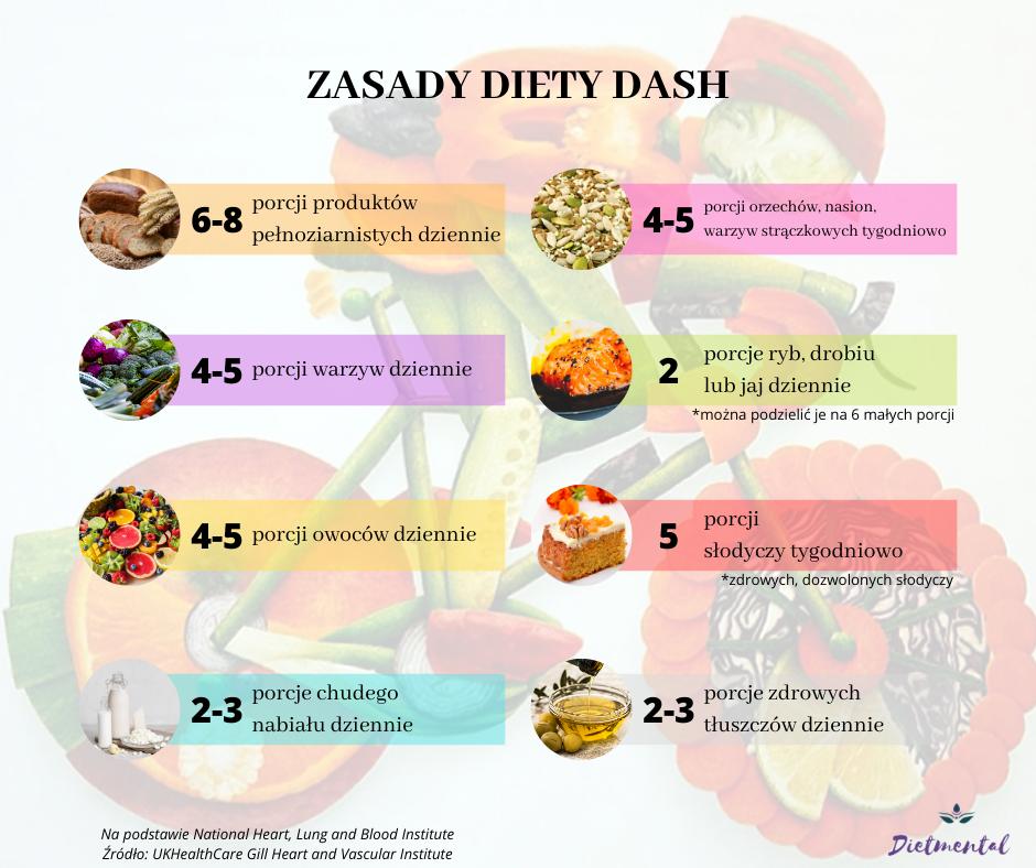 zasady diety dash